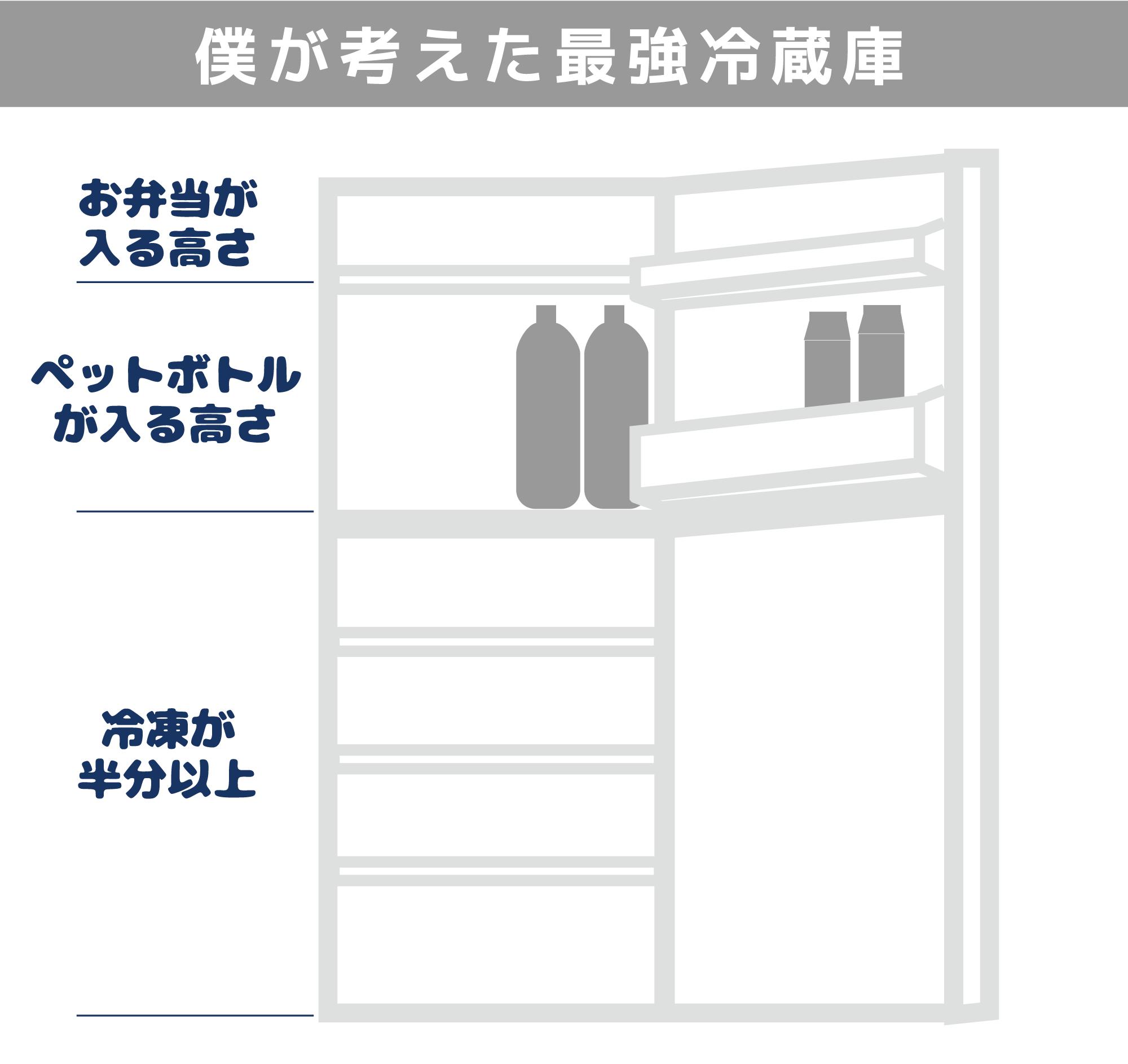 僕の考えたら最強冷蔵庫:冷凍庫が大きめ。:冷凍庫の大きい冷蔵庫のススメ